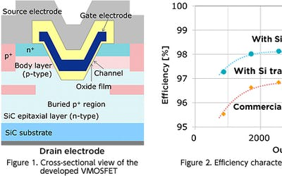 High-efficiency and high-stability SiC power transistor