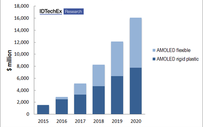 LG Display invests over $900 million in Flexible OLEDs. Why?