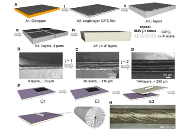 Borrowing from pastry chefs, engineers create nanolayered composites