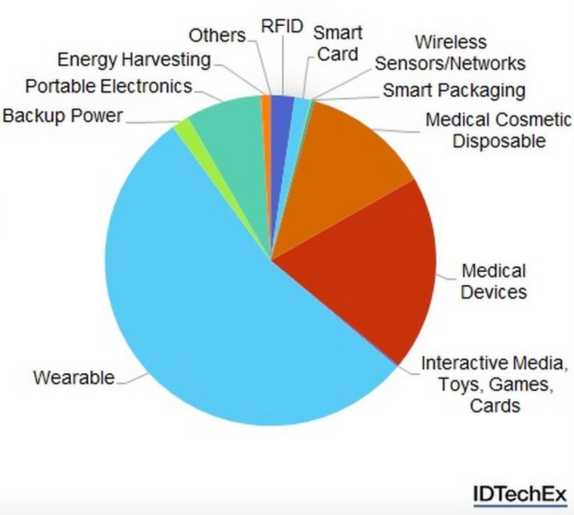 global thin film and printed battery Flexible thin film and printed battery market is expected to garner $19 billion   well as restrain the global flexible battery market, along with the opportunities.