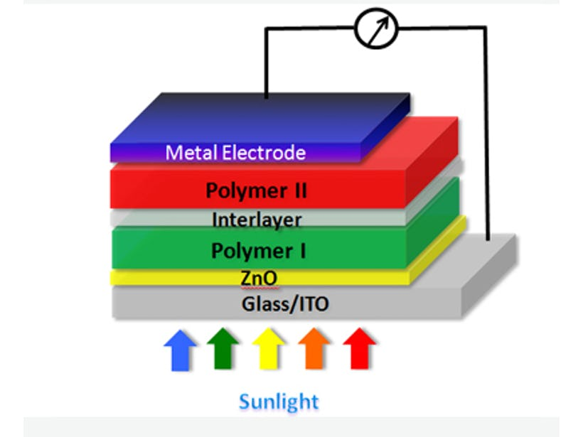 Tandem polymer solar cells that sets the record for energy-conversion
