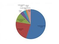 Touch screen market to reach $14 billion in 2012