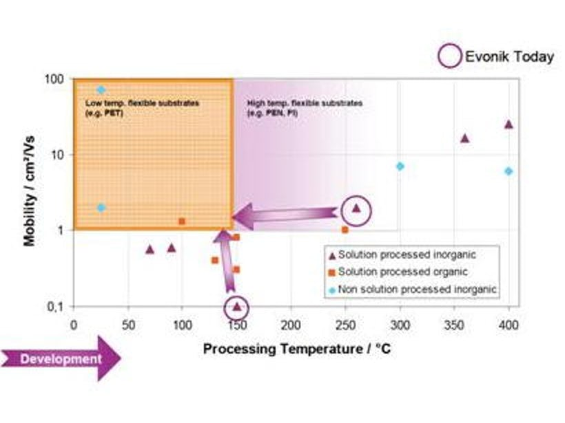 More work on inorganic transistors: Progress at Evonik