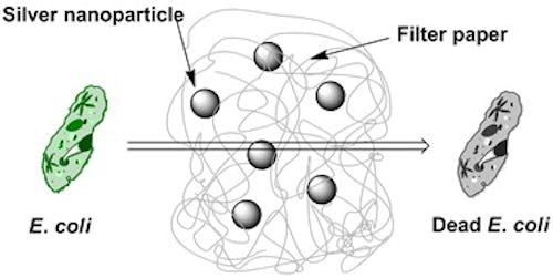 figure 4  schematic diagram of silver nanoparticles
