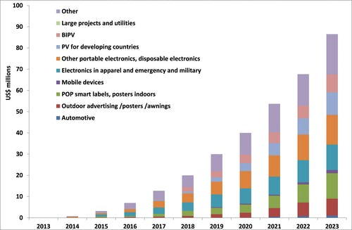 3d printing 2013 2025 technologies markets players essay