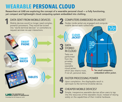 Wearable cloud for mobile computing