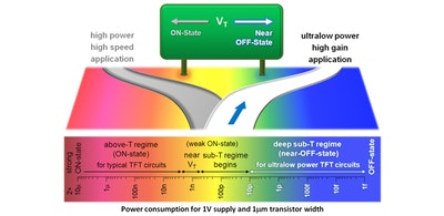 Ultralow power transistors could function for years without a battery