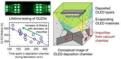 Miniscule amounts of impurities in vacuum greatly affect OLED lifetime