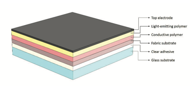 Low-cost technology for large-area OLEDs