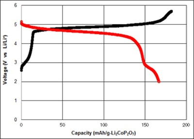 Cathode material with high energy density