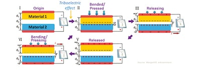 Triboelectric energy harvesting and storage improved