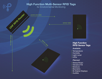 Powercast's multi-sensor RFID tags boast 10 meter read range