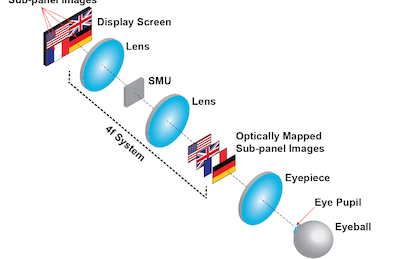 New 3D display takes the eye fatigue out of virtual reality