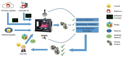 Defeating cyberattacks on 3D Printers