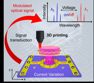 New record: 3D-printed optical-electronic integration