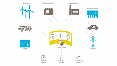 Energy storage to facilitate low carbon energy transition in UK