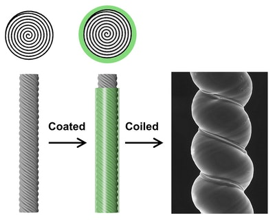 Sheaths become mighty new layer in artificial muscles