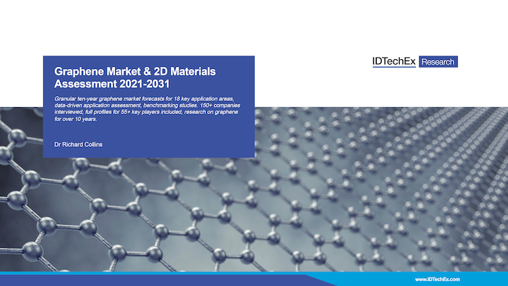 Graphene Market & 2D Materials Assessment 2021-2031