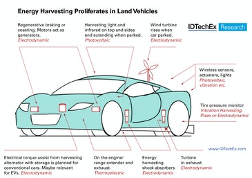 Energy harvesting proliferates in land vehicles