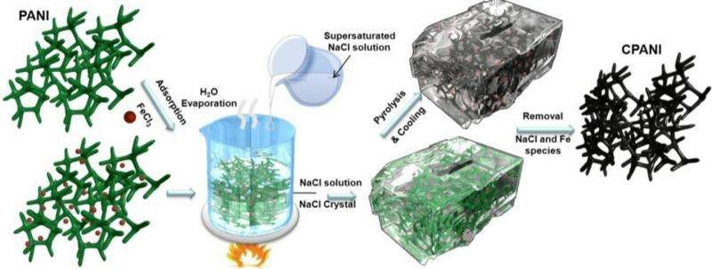 Shape-fixing nanoreactor to make a better fuel cell catalyst