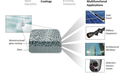 Moth's eye and lotus leaf inspire solar panel coating
