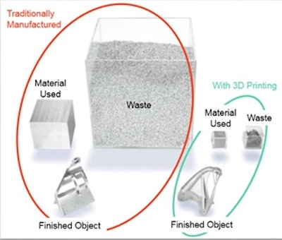 2015 marks the start of manufacturing in metals using 3D Printing