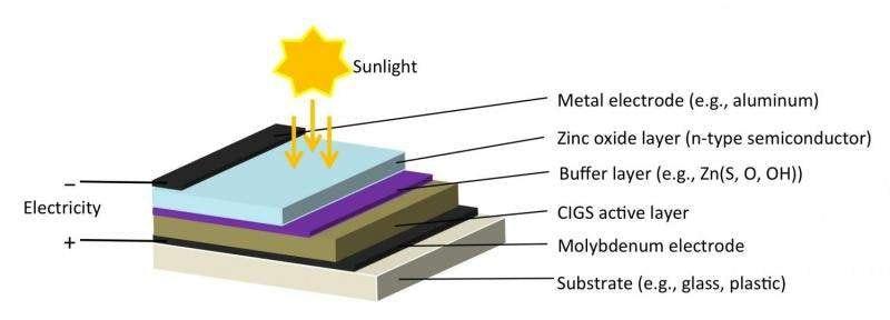 Boosting Efficiency Of Cigs Solar Cells Printed