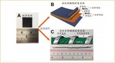 Energy storage devices created by printing with Manganese Dioxide ink