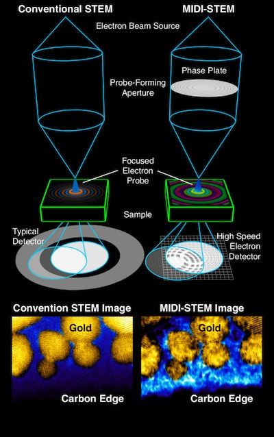 New form of electron-beam imaging