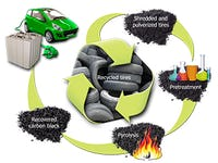 Recycled tires could see new life in lithium-ion batteries