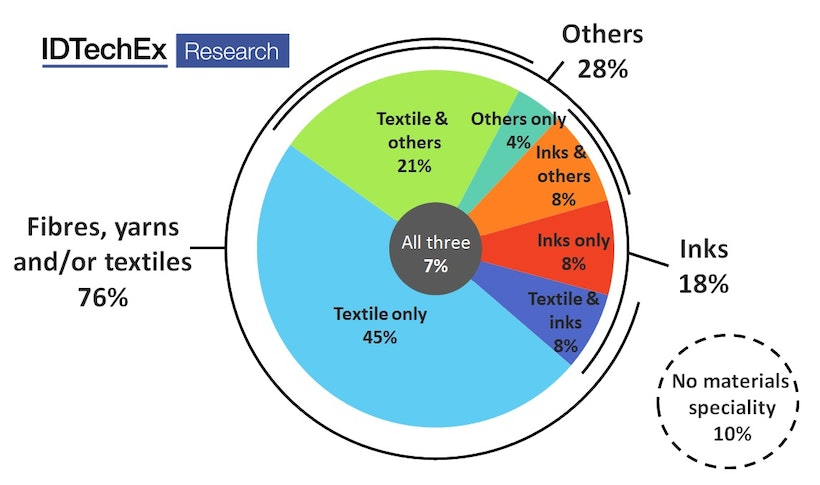 Are e-textiles on the cusp of rapid growth? | IDTechEx Research Article