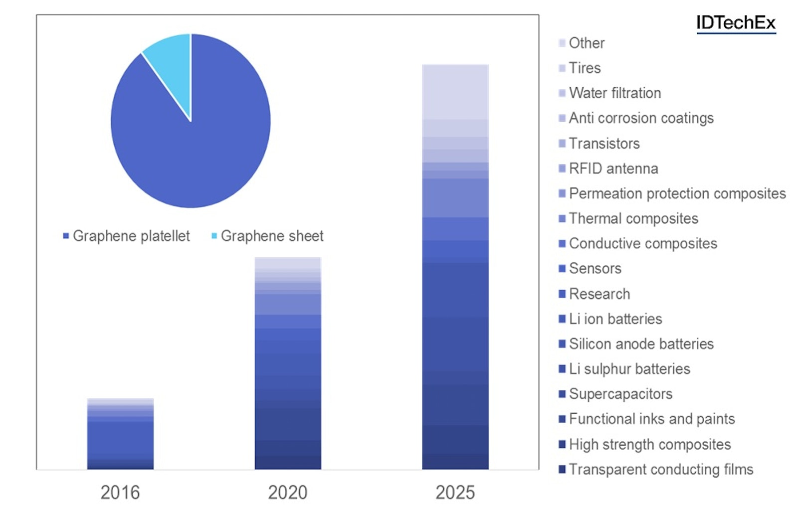 The graphene market to reach 3,800 tonnes per year in 2026