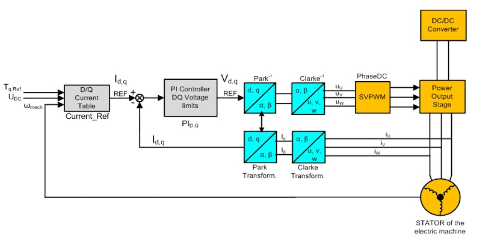Figure 5 Inverter Control Architecture Based On The Field Oriented Principle