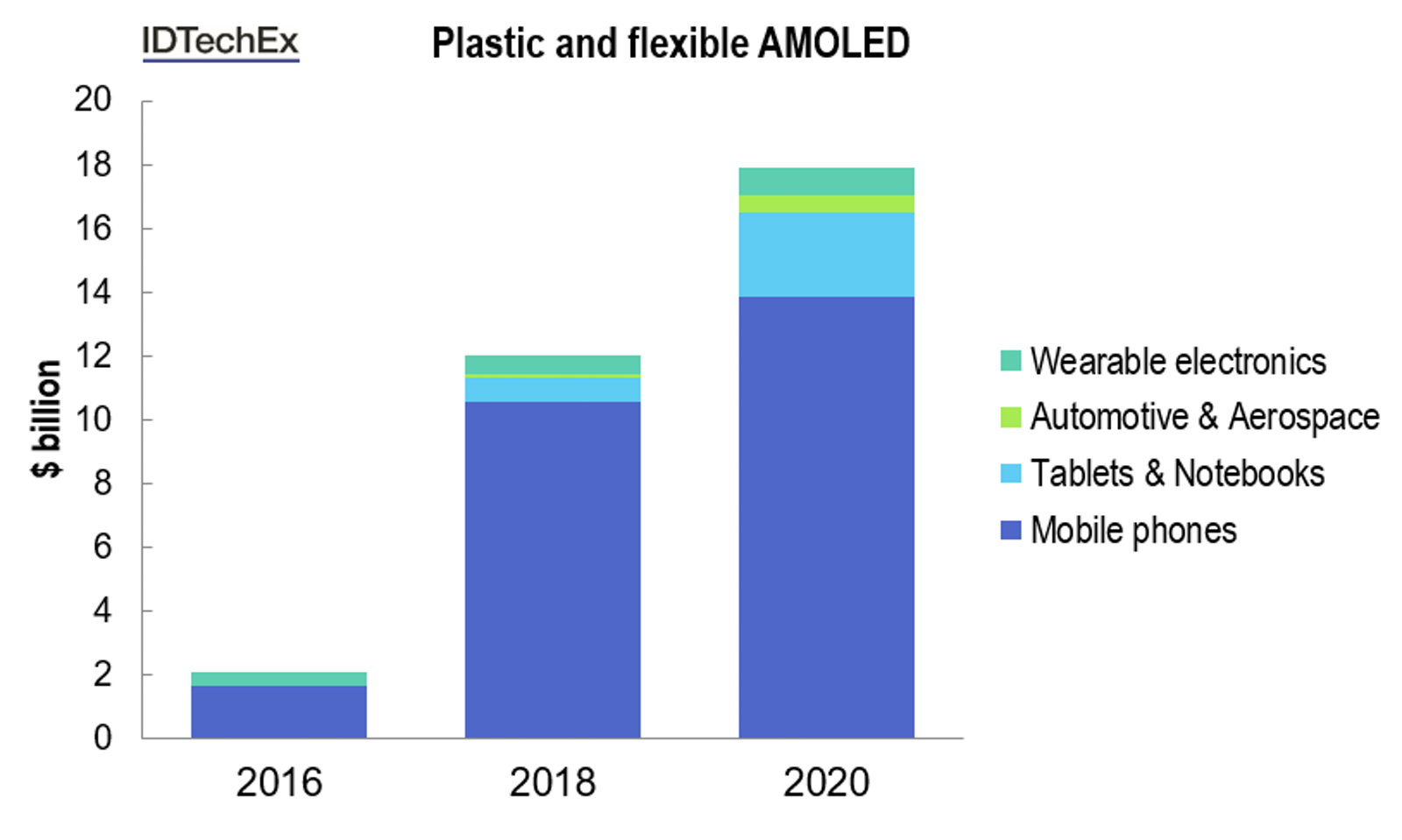 OLED Display Forecasts 2016-2026: The Rise of Plastic and