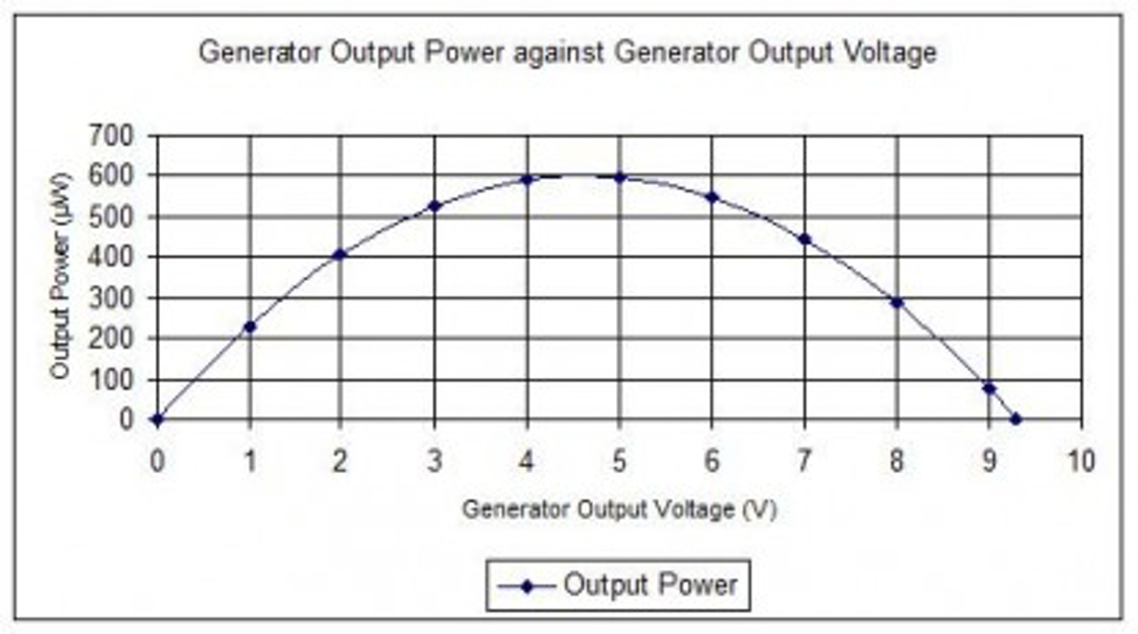 Using a supercapacitor to manage your power   Printed
