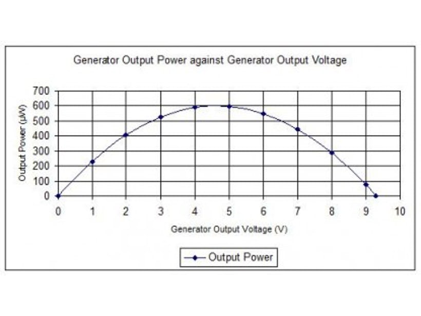 Using a supercapacitor to manage your power
