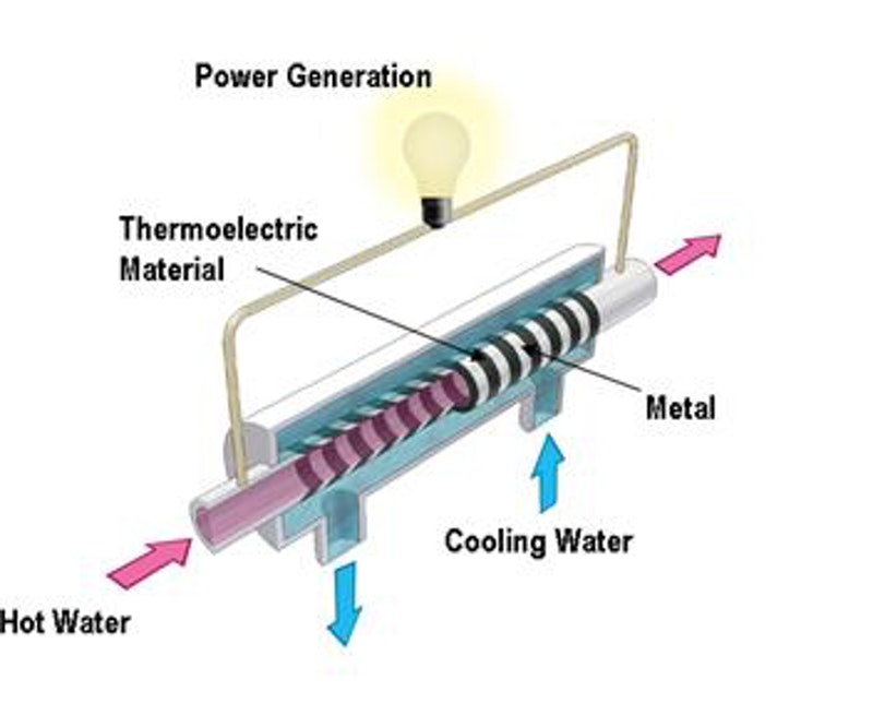 Thermoelectric Tubes Produce Electricity From Hot Water