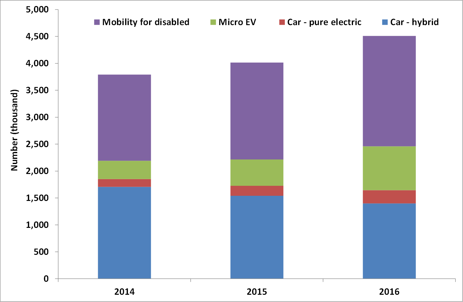 Electric Vehicle Forecasts Trends And Opportunities 2016 2026 Idtechex