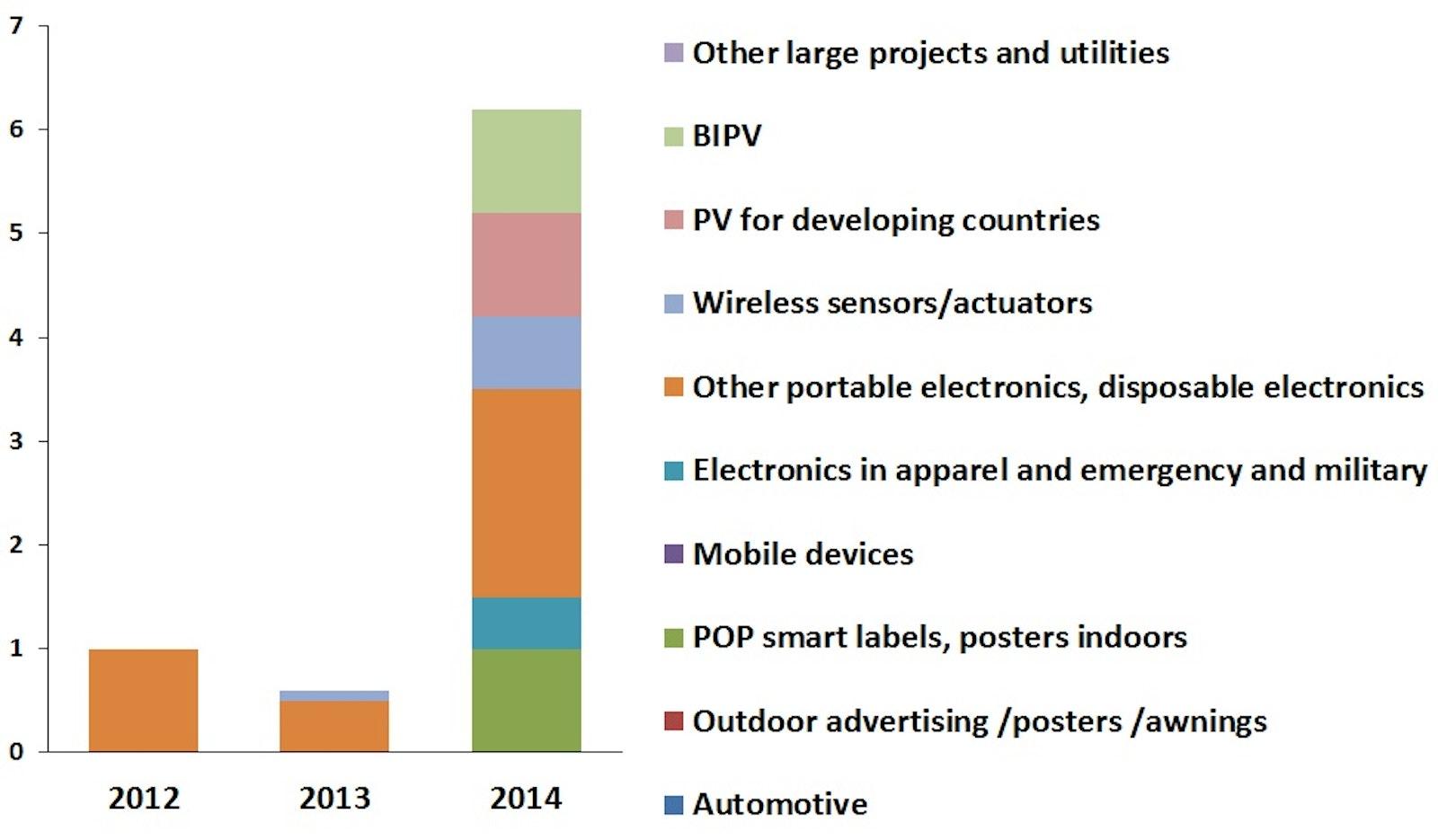 Dye Sensitized Solar Cells (DSSC/DSC) 2013-2023