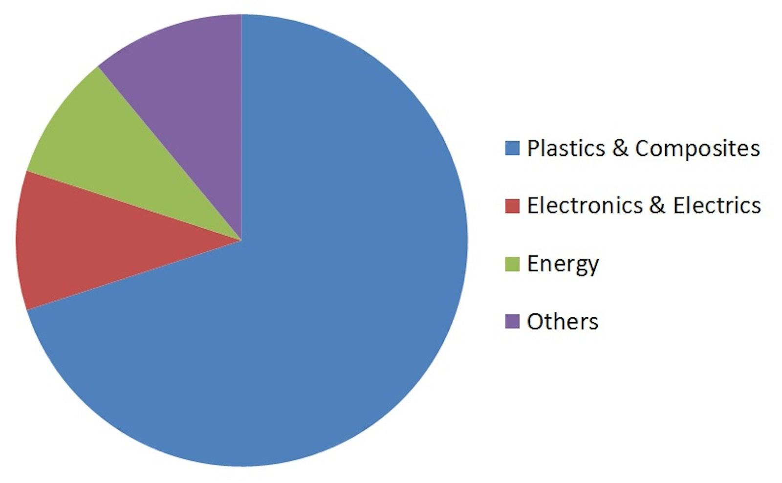 Carbon Nanotubes (CNT) for Electronics & Electrics 2013-2023
