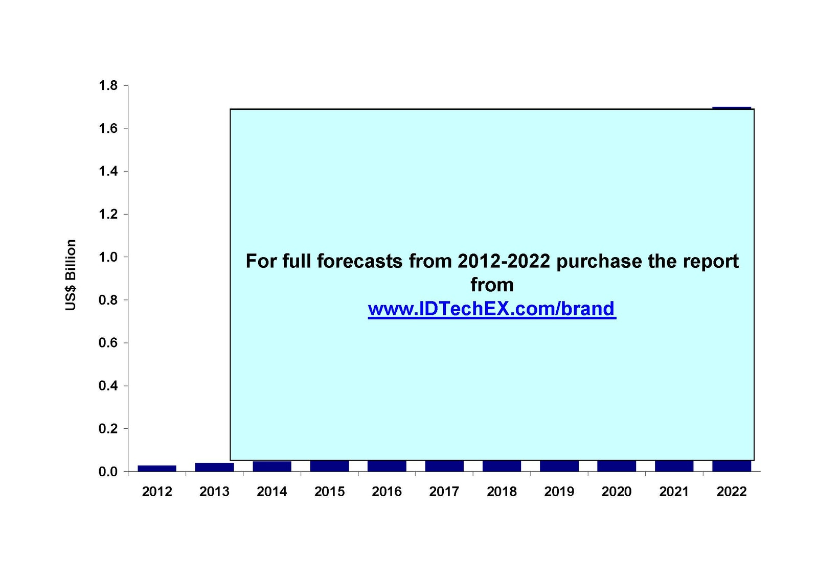 Brand Enhancement by Electronics in Packaging 2012-2022