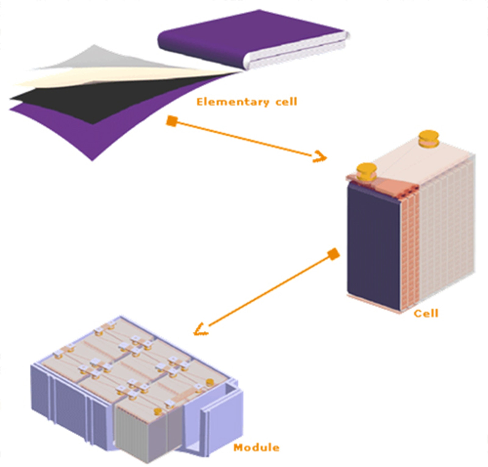 Traction batteries beyond Li-ion arriving early | Electric