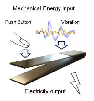piezoelectric energy harvesting developments, challenges, futurein only a few years, piezoelectric harvesters moved on from harvesting power of the order of μw to devices demonstrated in 2008 harvesting mw
