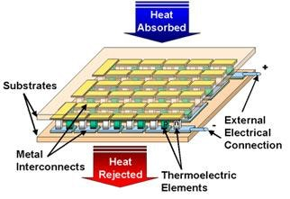 military thermoelectrics printed electronics world rh printedelectronicsworld com