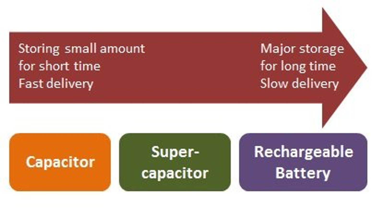 Supercapacitors replace batteries | IDTechEx Research Article