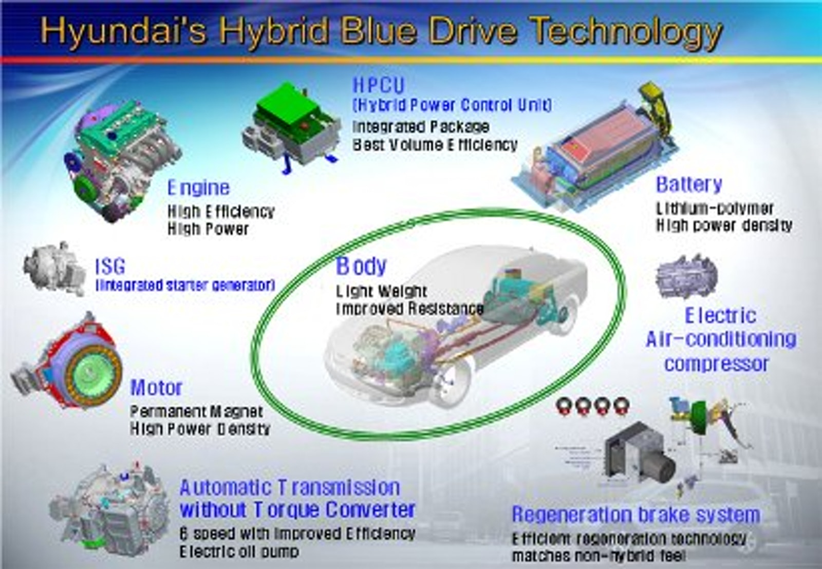 Hyundai Sonata Hybrid | Electric Vehicles Research