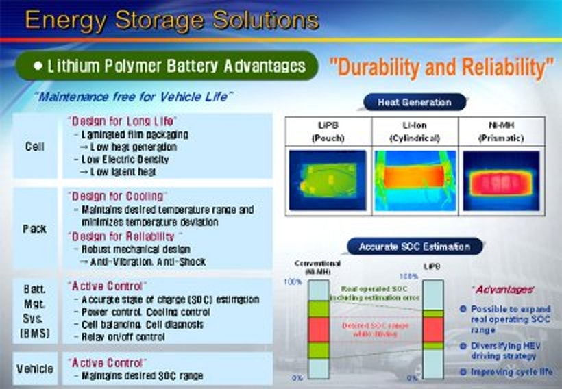 Hyundai sonata hybrid electric vehicles research how much cooler a lithium polymer battery is compared to todays nickel metal hydride battery or a conventional lithium ion battery sciox Images