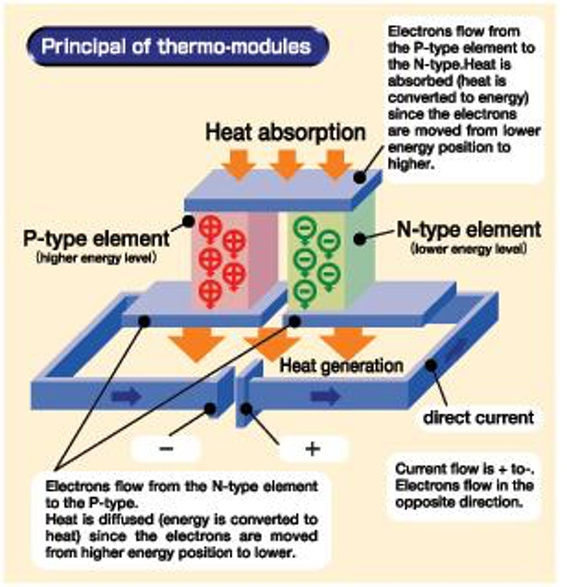 positron generators and heat energy essay Find and save ideas about cold fusion on pinterest cold fusion energy technology nikola tesla alternative energy generators engineering power header essay use.