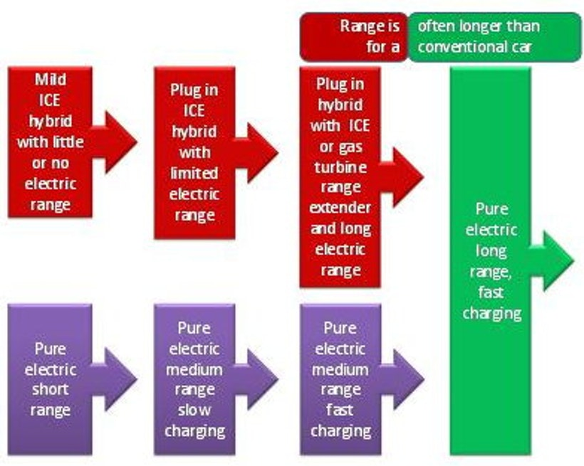 The battery is the car | Electric Vehicles Research