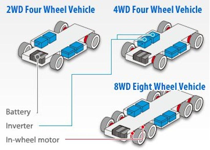 In Wheel Electric Motors Gain Market Share Electric